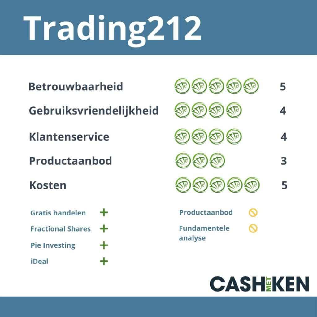 Trading212 review betrouwbaar