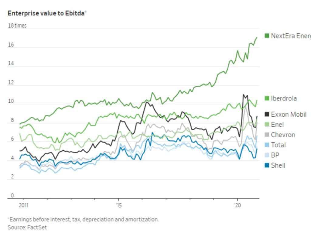 Oliebedrijven Enterprise value to EBITDA