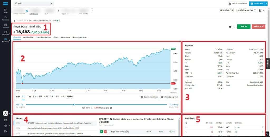 Dashboard voor aandelen bij DEGIRO 1