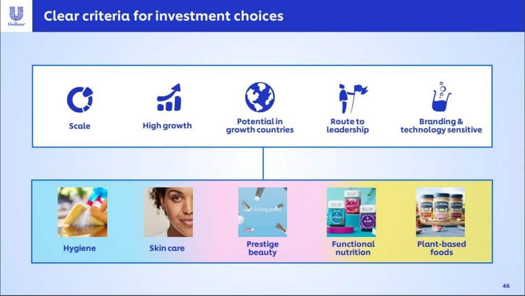 Unilever aandeel
