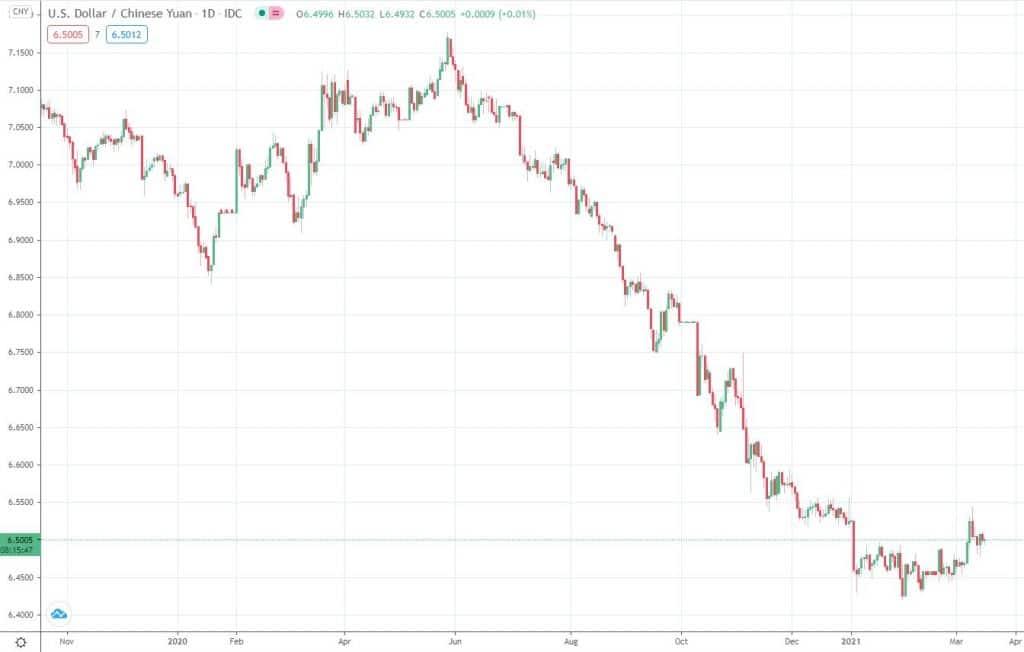 Emerging Markets ETF DEGIRO