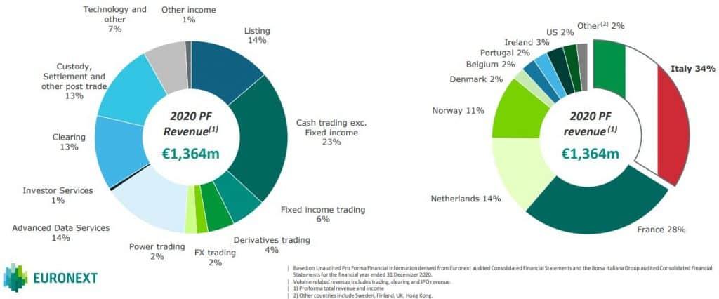 Aandeel Euronext Kopen of niet 1