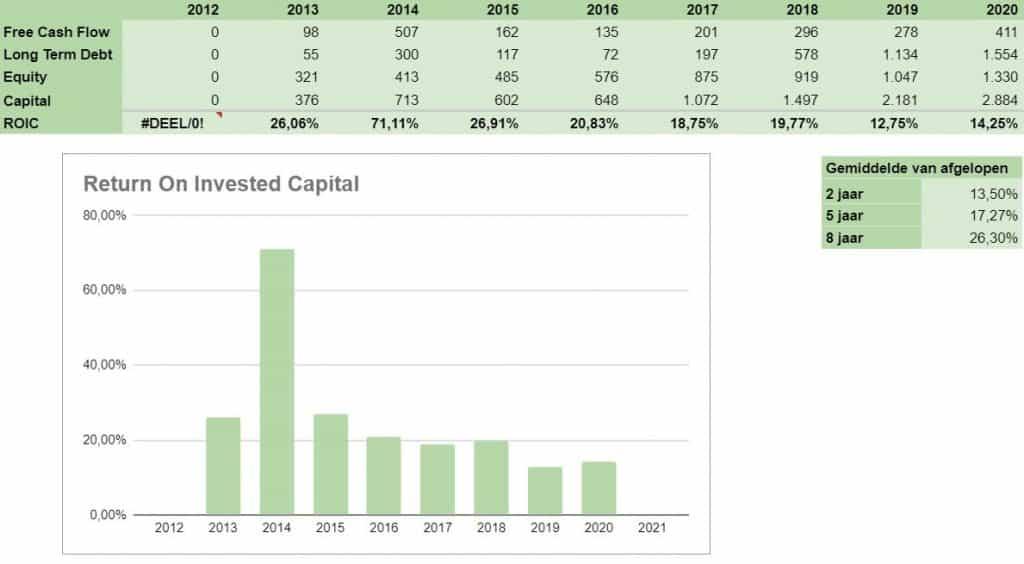 Aandeel Euronext Kopen of niet 3