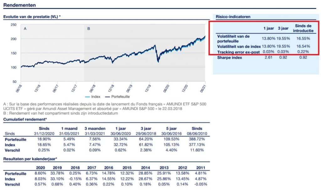 Standaarddeviatie bij beleggen 2